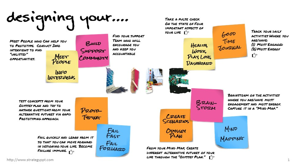 Designing Your Life Strategy Powerpoint Templates